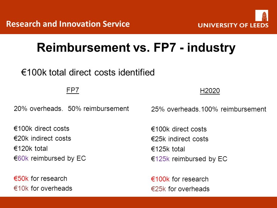 Research and Innovation Service Reimbursement vs. FP7 - industry €100k total direct costs identified FP7 20% overheads. 50% reimbursement €100k direct