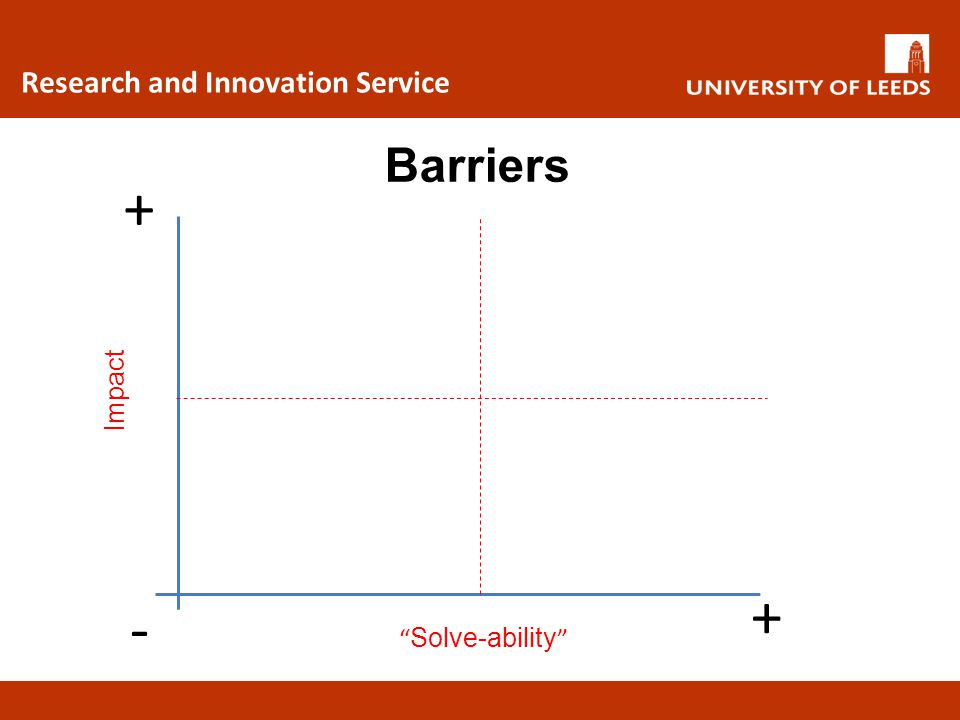 """Research and Innovation Service Barriers """" Solve-ability """" - + + Impact"""