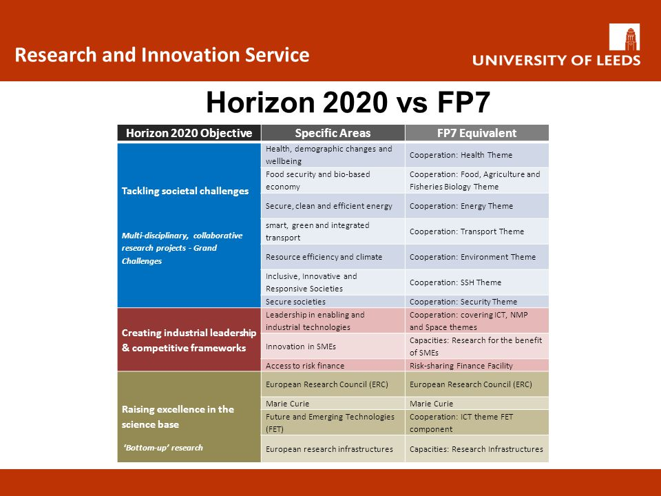 Research and Innovation Service Not a straight continuation from FP7 Inclusion of Innovation Incorporates 3 funding programmes in the field of research and innovation: The Framework Programme The Competitiveness and Innovation Programme (CIP) The European Institute of Innovation and Technology (EIT) How will Horizon 2020 differ from FP7?
