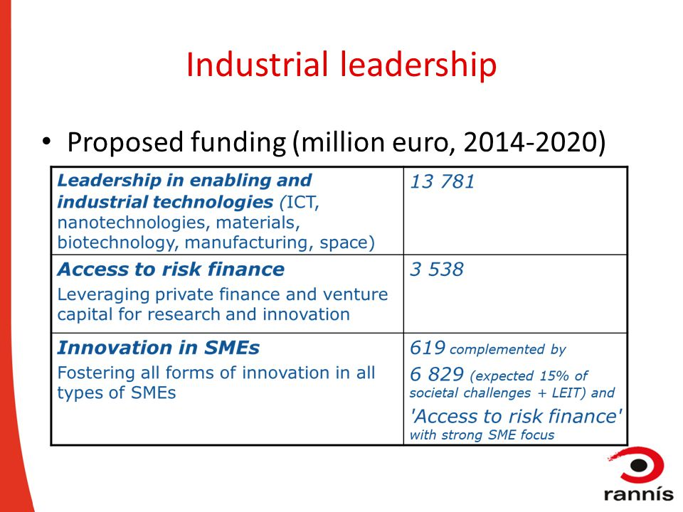 Industrial leadership Proposed funding (million euro, 2014-2020)