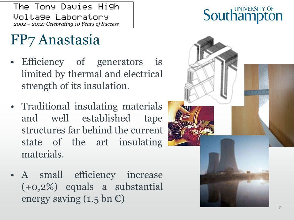 FP7 Anastasia limitations originate in multilayer structure.