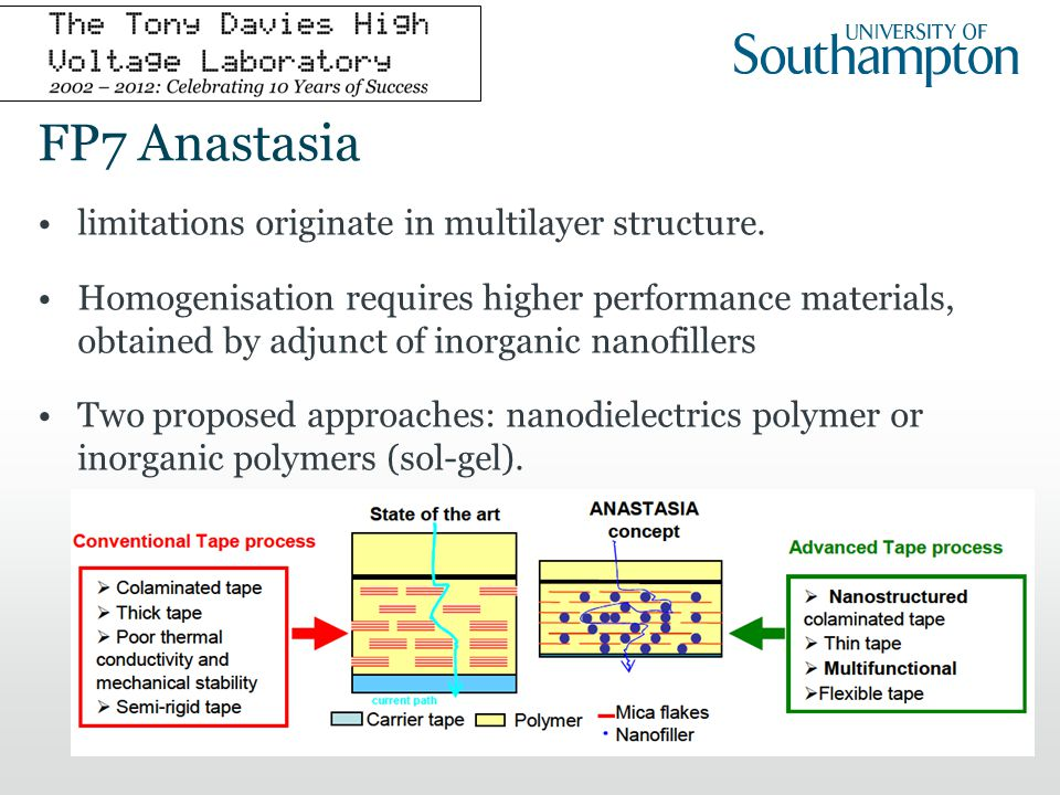 FP7 Anastasia limitations originate in multilayer structure. Homogenisation requires higher performance materials, obtained by adjunct of inorganic na