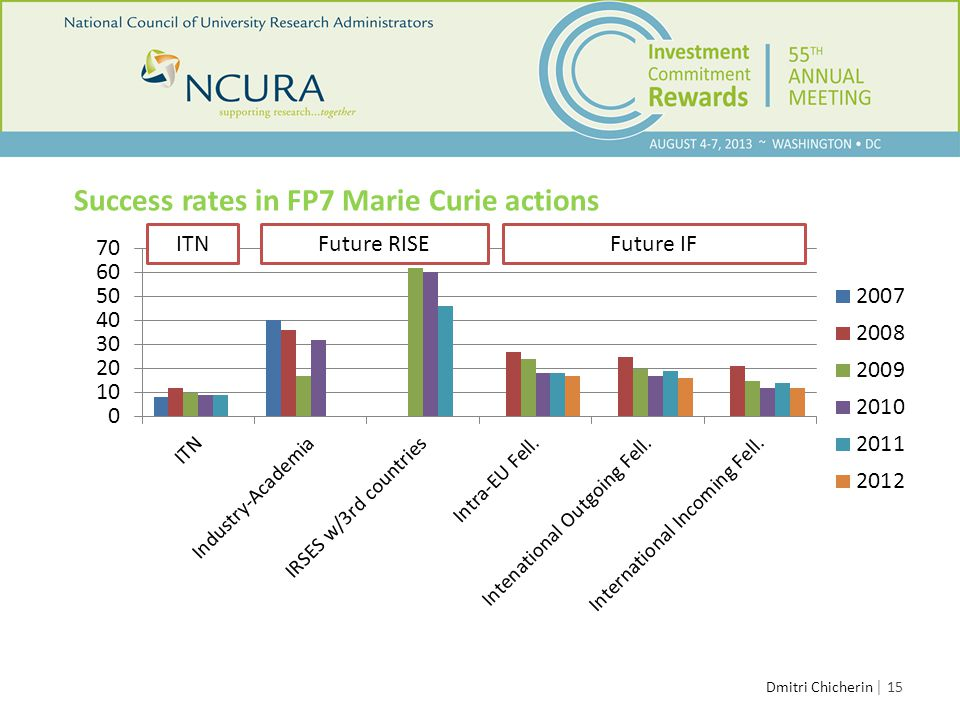 │ 15 Success rates in FP7 Marie Curie actions Dmitri Chicherin Future RISEITNFuture IF