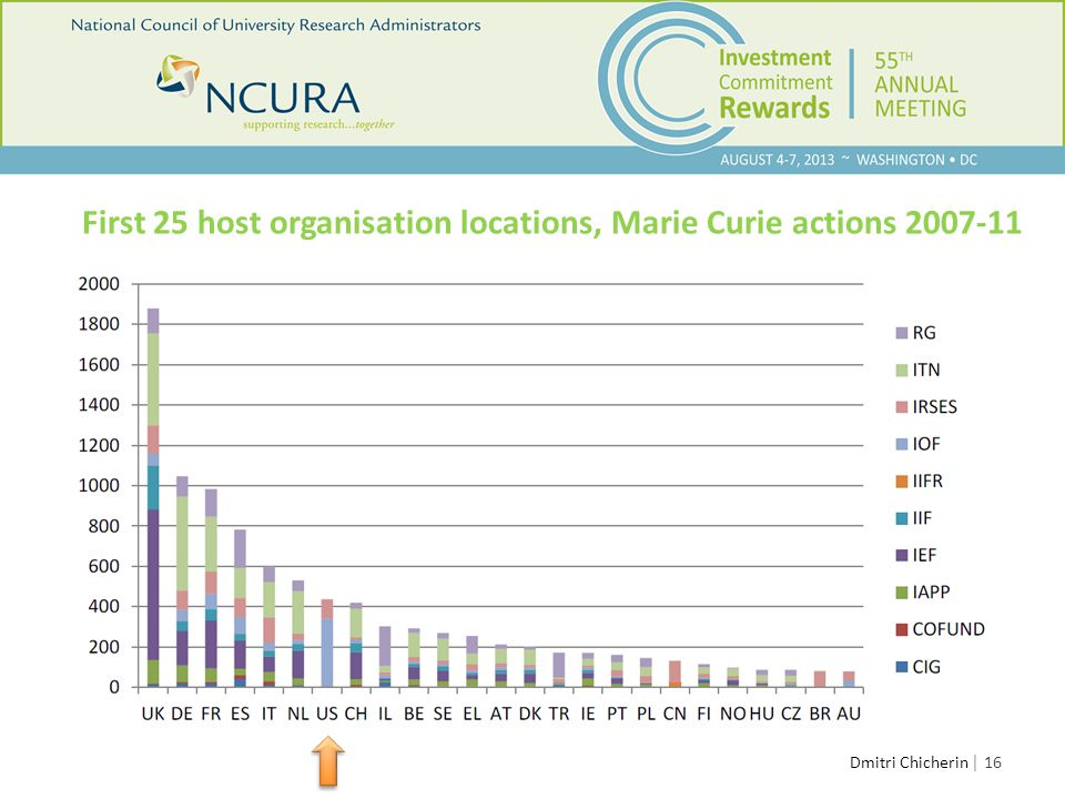 │ 16 First 25 host organisation locations, Marie Curie actions 2007-11 Dmitri Chicherin Training
