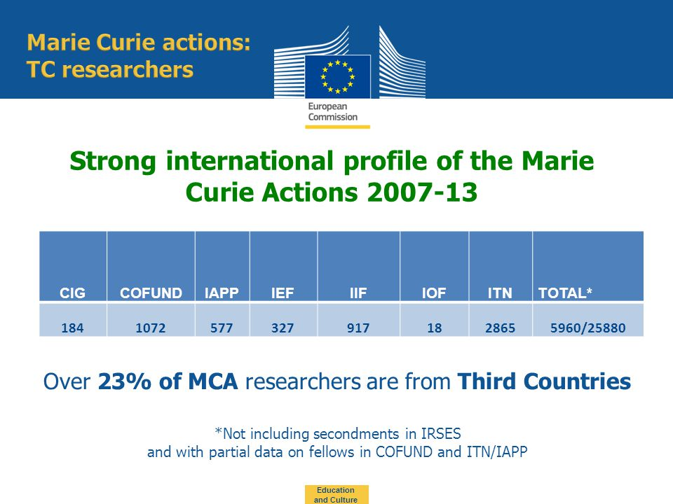 Strong international profile of the Marie Curie Actions *Not including secondments in IRSES and with partial data on fellows in COFUND and ITN/IAPP CIGCOFUNDIAPPIEFIIFIOFITNTOTAL* /25880 Over 23% of MCA researchers are from Third Countries Education and Culture
