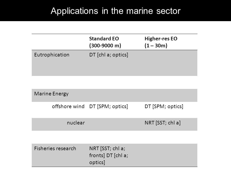 Applications in the marine sector Standard EO (300-9000 m) Higher-res EO (1 – 30m) EutrophicationDT [chl a; optics] Marine Energy offshore windDT [SPM; optics] nuclearNRT [SST; chl a] Fisheries researchNRT [SST; chl a; fronts] DT [chl a; optics]