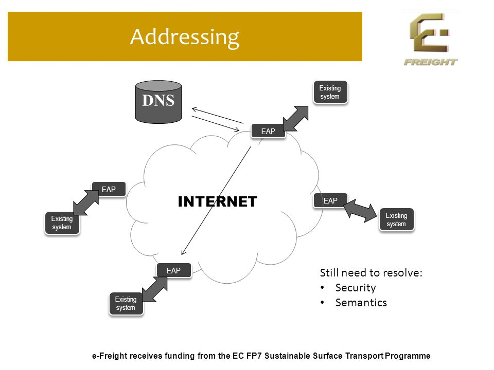 e-Freight receives funding from the EC FP7 Sustainable Surface Transport Programme Addressing EAP INTERNET Existing system EAP Existing system EAP Existing system DNS Still need to resolve: Security Semantics