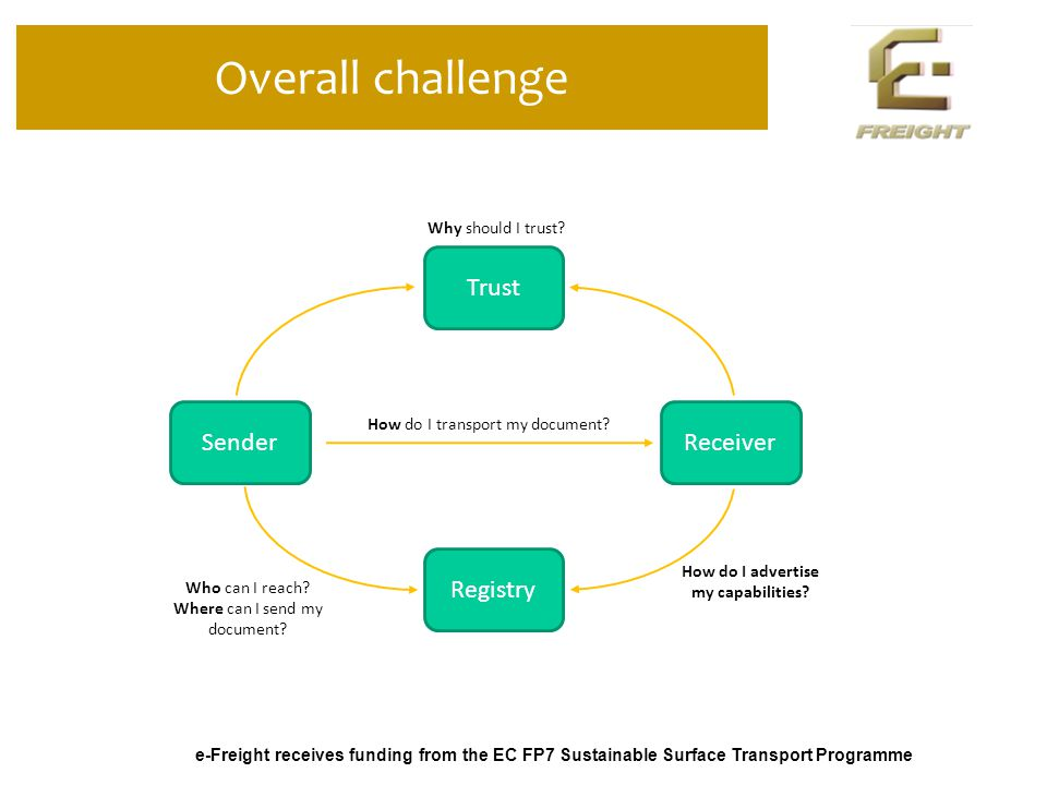 e-Freight receives funding from the EC FP7 Sustainable Surface Transport Programme Overall challenge Trust Registry SenderReceiver Why should I trust.
