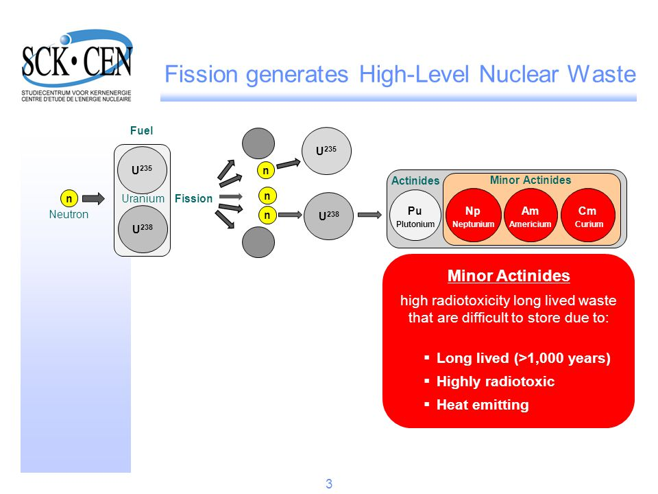 Fission generates High-Level Nuclear Waste 3 U 235 n Pu NpAm Cm Actinides Minor Actinides Neutron Uranium Fission Fuel U 238 n n n U 235 U 238 PlutoniumNeptuniumAmericiumCurium Minor Actinides high radiotoxicity long lived waste that are difficult to store due to:  Long lived (>1,000 years)  Highly radiotoxic  Heat emitting