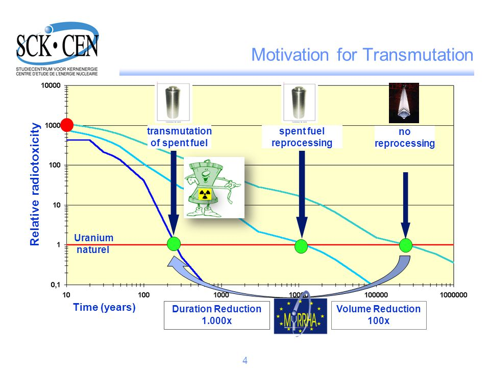 spent fuel reprocessing no reprocessing Uranium naturel Time (years) Relative radiotoxicity transmutation of spent fuel Duration Reduction 1.000x Volume Reduction 100x Motivation for Transmutation 4