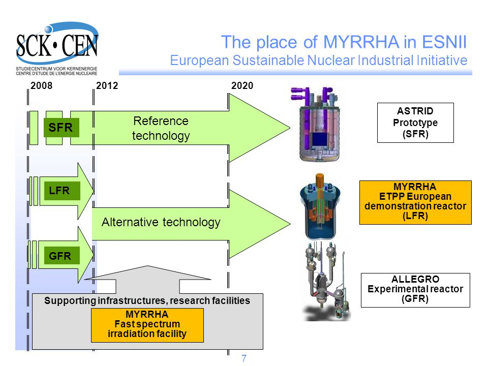 ALLEGRO Experimental reactor (GFR) ASTRID Prototype (SFR) 200820122020 SFR Supporting infrastructures, research facilities MYRRHA ETPP European demons
