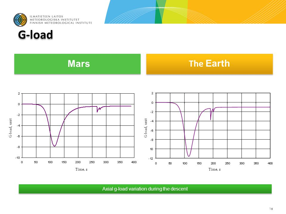 Mars The Earth 16 Axial g-load variation during the descent Time, s G-load, unit