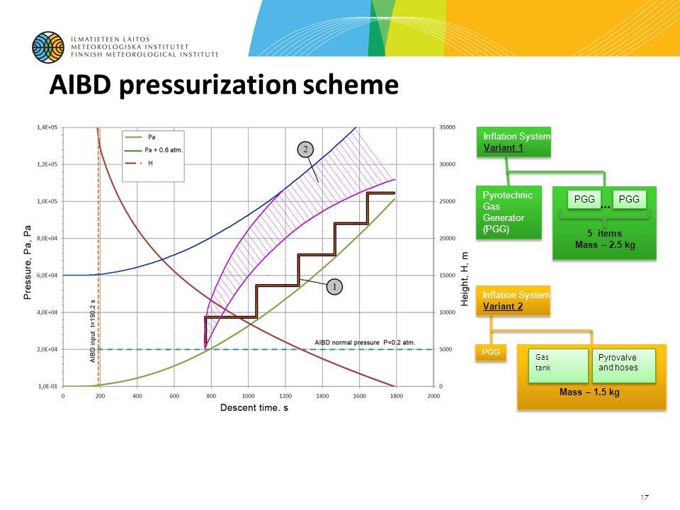 17 Inflation System Variant 1 Inflation System Variant 1 Pyrotechnic Gas Generator (PGG) PGG...