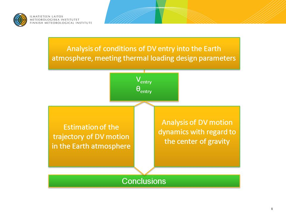Conclusions 8 V entry θ entry V entry θ entry Analysis of conditions of DV entry into the Earth atmosphere, meeting thermal loading design parameters
