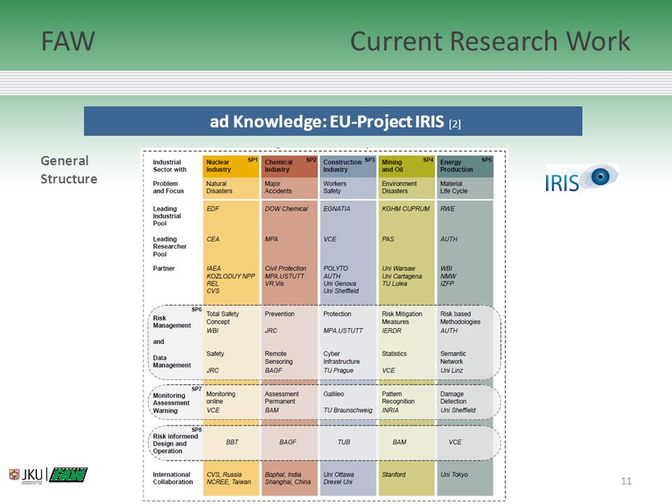 11 ad Knowledge: EU-Project IRIS [2] FAWCurrent Research Work (c) FAW – Johannes Kepler Universität | General Structure