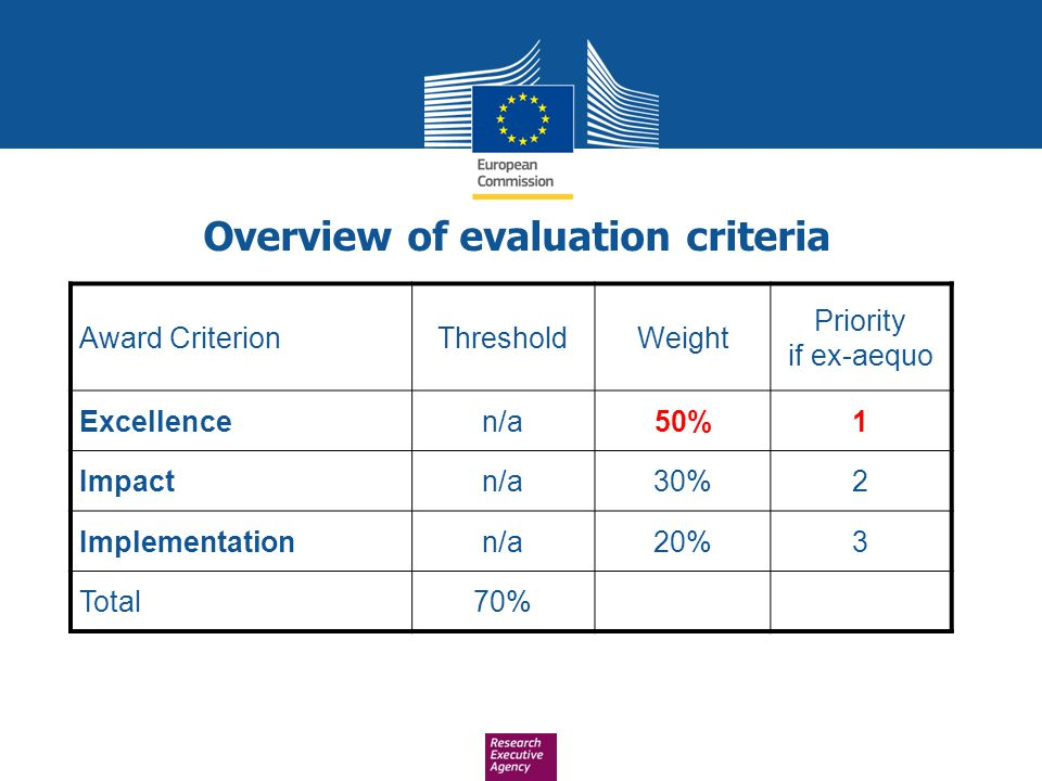 Award CriterionThresholdWeight Priority if ex-aequo Excellencen/a50%1 Impactn/a30%2 Implementationn/a20%3 Total70% Overview of evaluation criteria