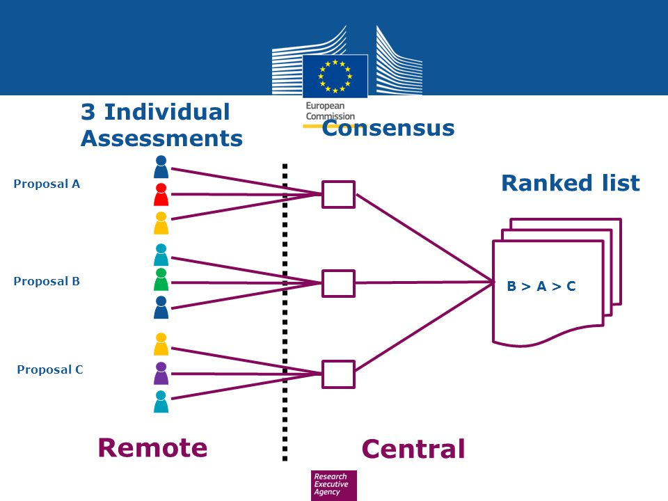 Remote Central 3 Individual Assessments Consensus Ranked list Proposal A Proposal B Proposal C B > A > C