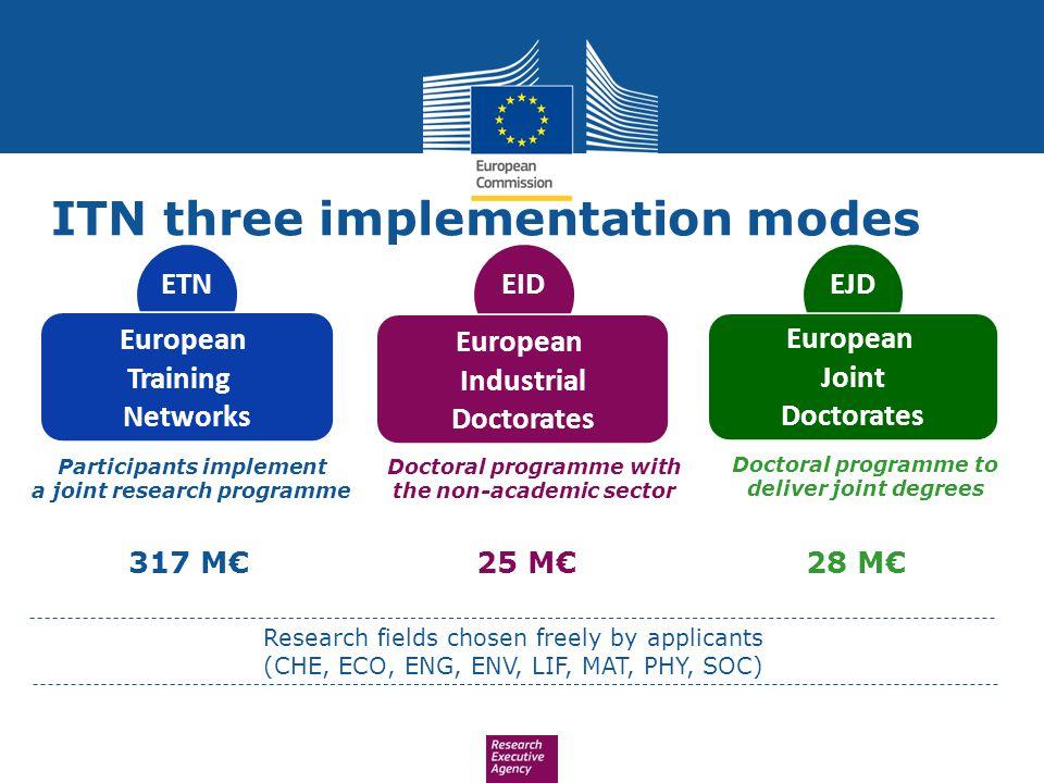 ETNEIDEJD European Training Networks 317 M€25 M€28 M€ European Industrial Doctorates European Joint Doctorates ITN three implementation modes Particip