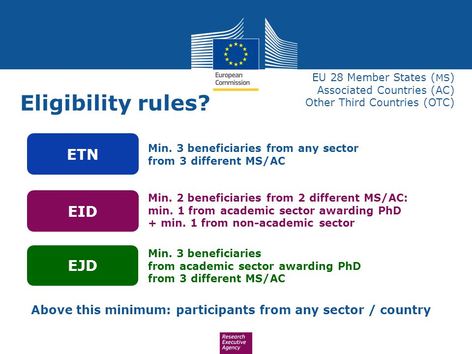 Above this minimum: participants from any sector / country EU 28 Member States ( MS ) Associated Countries (AC) Other Third Countries (OTC) Eligibilit