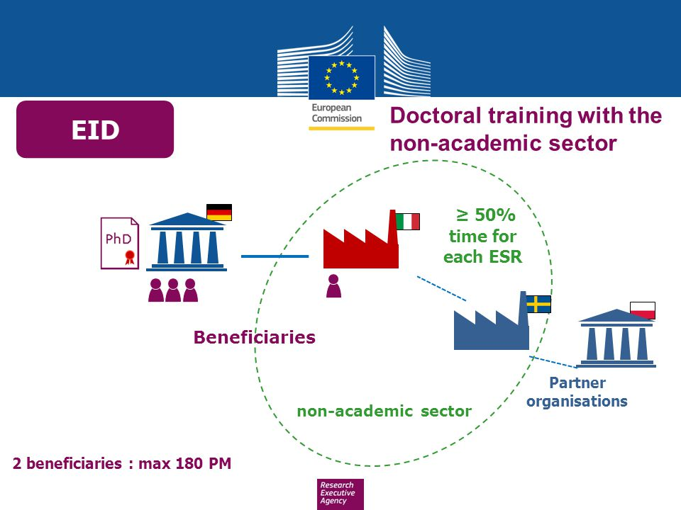 ≥ 50% time for each ESR Beneficiaries Partner organisations non-academic sector EID Doctoral training with the non-academic sector 2 beneficiaries : m