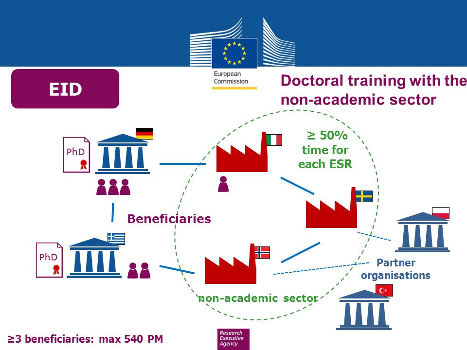 ≥ 50% time for each ESR Beneficiaries ≥3 beneficiaries: max 540 PM non-academic sector EID Doctoral training with the non-academic sector Partner orga