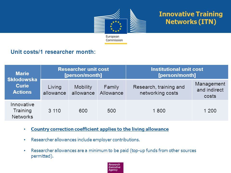 Innovative Training Networks (ITN) Marie Skłodowska Curie Actions Researcher unit cost [person/month] Institutional unit cost [person/month] Living al