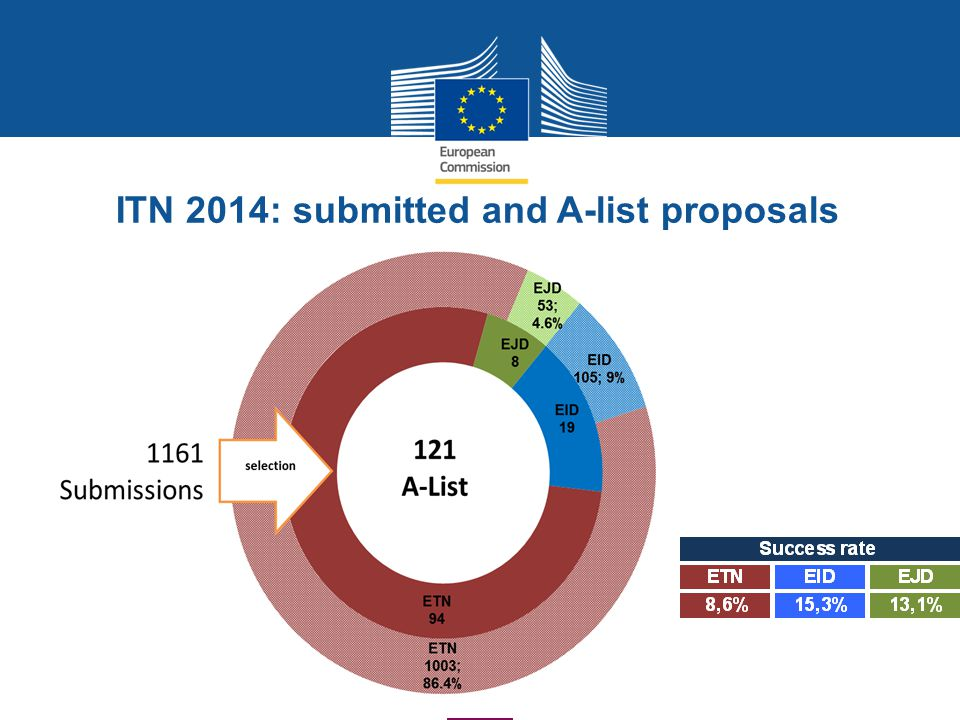 ITN 2014: submitted and A-list proposals selection