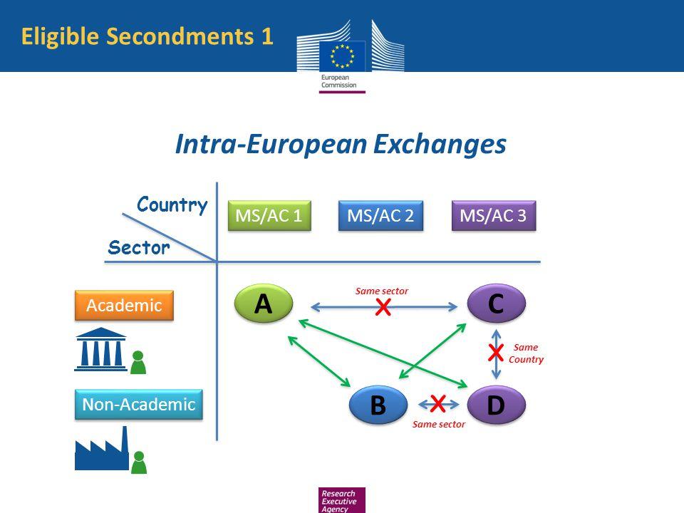 Eligible Secondments 1 Country Non-Academic MS/AC 1 Academic Sector MS/AC 2 MS/AC 3 C C B B A A X Same sector X X D D Same Country Same sector Intra-E