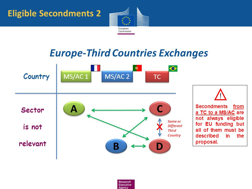 Eligible Secondments 2 Europe-Third Countries Exchanges Country MS/AC 1 Sector is not relevant MS/AC 2 B B A A X TC C C D D Same or Different Third Co