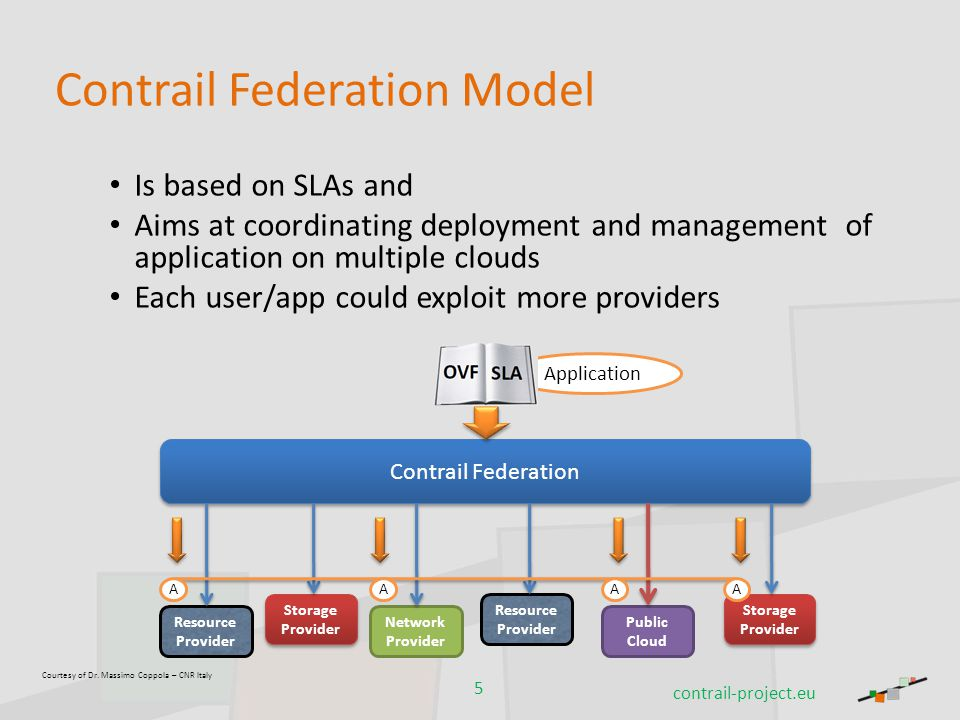 Courtesy of Dr. Massimo Coppola – CNR Italy Contrail Federation Model Is based on SLAs and Aims at coordinating deployment and management of applicati