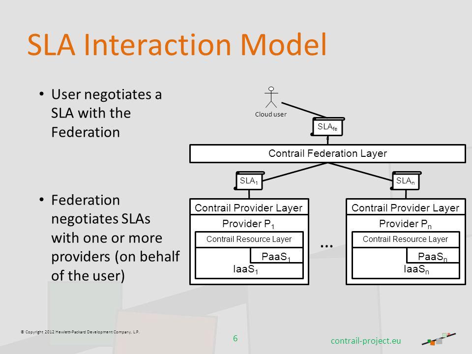 © Copyright 2012 Hewlett-Packard Development Company, L.P. SLA Interaction Model User negotiates a SLA with the Federation Federation negotiates SLAs