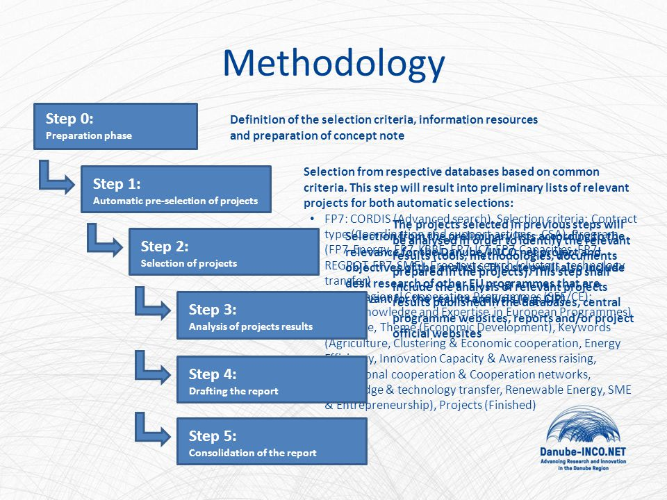 Methodology Step 0: Preparation phase Definition of the selection criteria, information resources and preparation of concept note Step 1: Automatic pre-selection of projects Selection from respective databases based on common criteria.