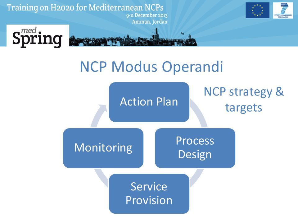 Process Design Information Mediation Advice Information Stream: -H2020 promotion- Customers training on H2020 Call monitoring Call promotion Call results monitoring Mediation Stream: Customer attraction Project / Profile Identification Clarification of terms Search drafting (outward) Utilize NCP tools (Inward) PS retrieval Dissemination Matching Advice Stream: -Proposal preparation Progress monitoring Negotiations with EC GPF preparation After sales services