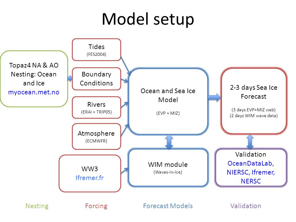 Model setup Topaz4 NA & AO Nesting: Ocean and Ice myocean.met.no Boundary Conditions Atmosphere (ECMWFR) Rivers (ERAI + TRIP05) Tides (FES2004) Ocean