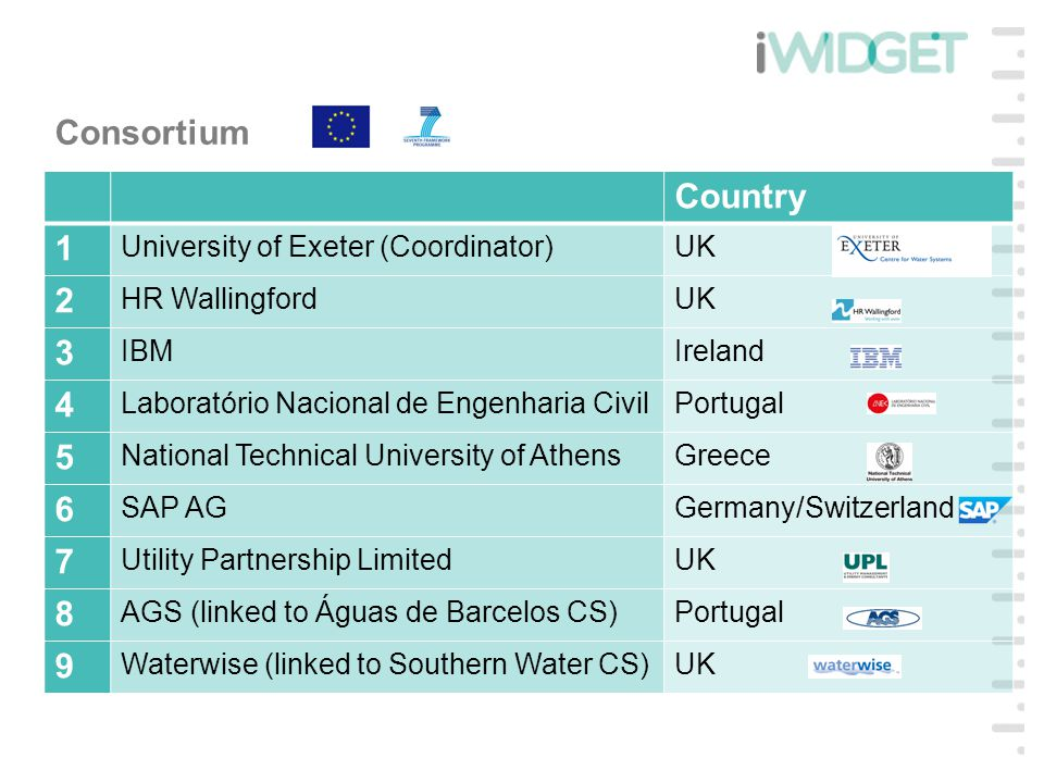 Consortium Country 1 University of Exeter (Coordinator)UK 2 HR WallingfordUK 3 IBMIreland 4 Laboratório Nacional de Engenharia CivilPortugal 5 National Technical University of AthensGreece 6 SAP AGGermany/Switzerland 7 Utility Partnership LimitedUK 8 AGS (linked to Águas de Barcelos CS)Portugal 9 Waterwise (linked to Southern Water CS)UK
