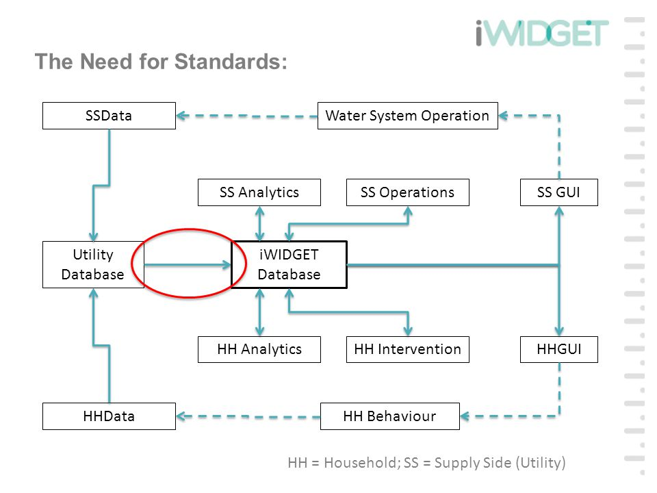 The Need for Standards: Utility Database iWIDGET Database HHData SSData HH InterventionHH Analytics SS AnalyticsSS OperationsSS GUI HHGUI HH Behaviour Water System Operation HH = Household; SS = Supply Side (Utility)