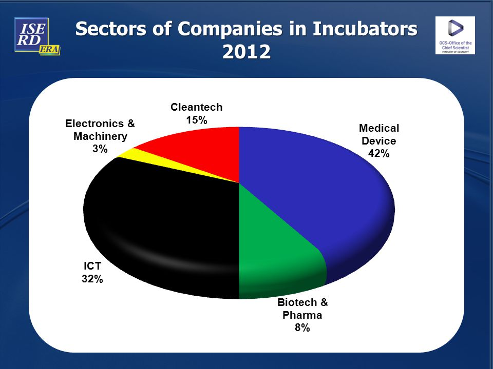 Sectors of Companies in Incubators 2012