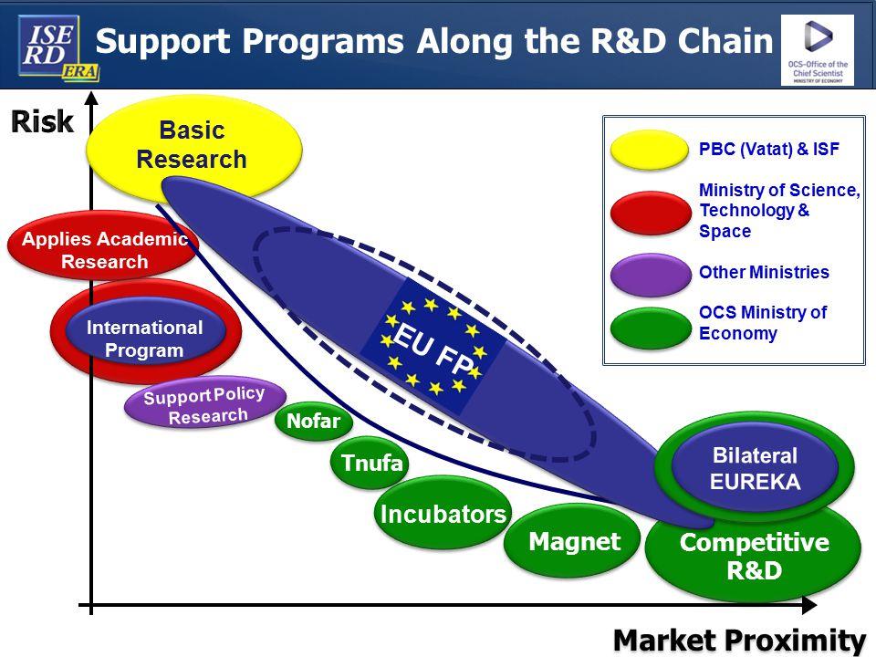 Support Programs Along the R&D Chain MAGNET Market Proximity Applies Academic Research Nofar International Program Tnufa Magnet PBC (Vatat) & ISF Mini