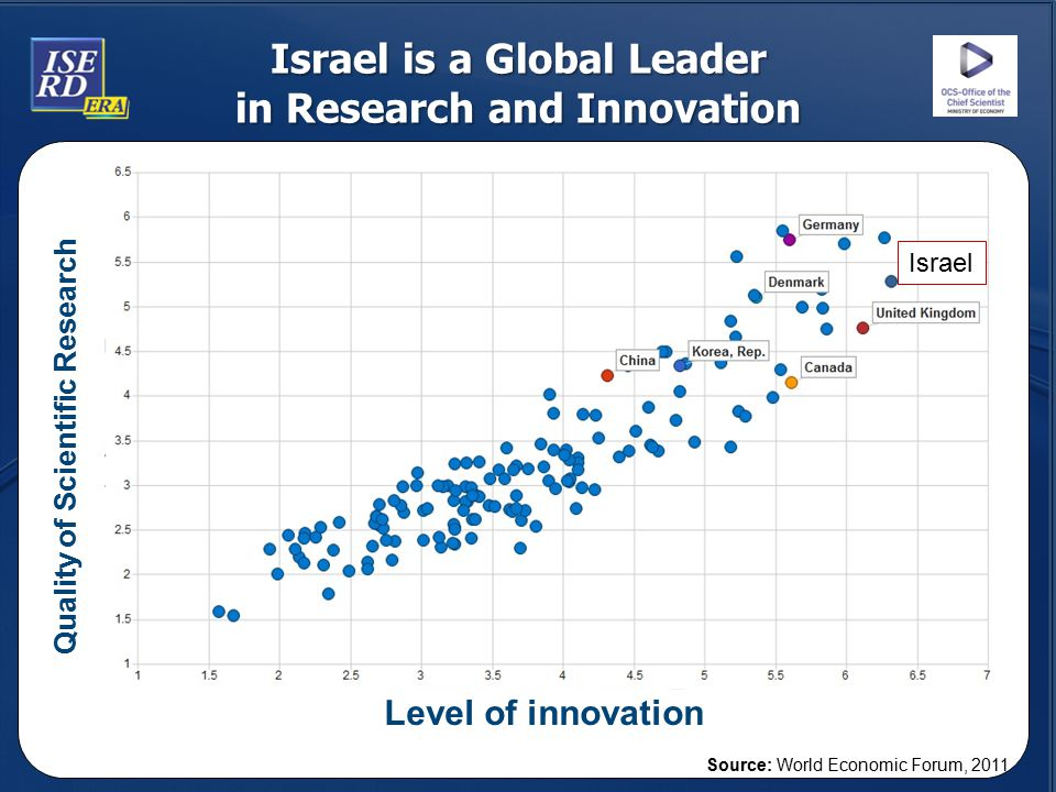 Israel is a Global Leader in Research and Innovation Level of innovation Quality of Scientific Research Source: World Economic Forum, 2011 Israel