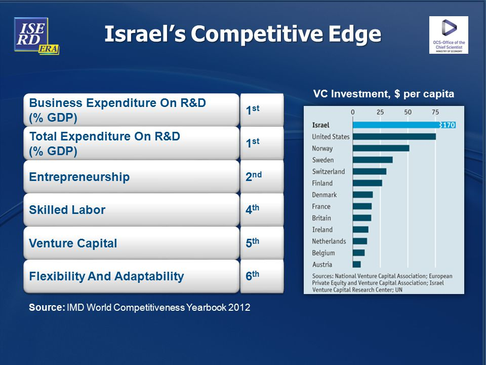 Israel's Competitive Edge Source: IMD World Competitiveness Yearbook 2012 Business Expenditure On R&D (% GDP) Total Expenditure On R&D (% GDP) Entrepr