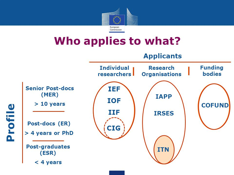 COFUND Funding bodies Applicants Individual researchers Research Organisations IEF IOF IIF ITN IAPP IRSES Profile Post-graduates (ESR) < 4 years Post-docs (ER) > 4 years or PhD Senior Post-docs (MER) > 10 years Who applies to what.