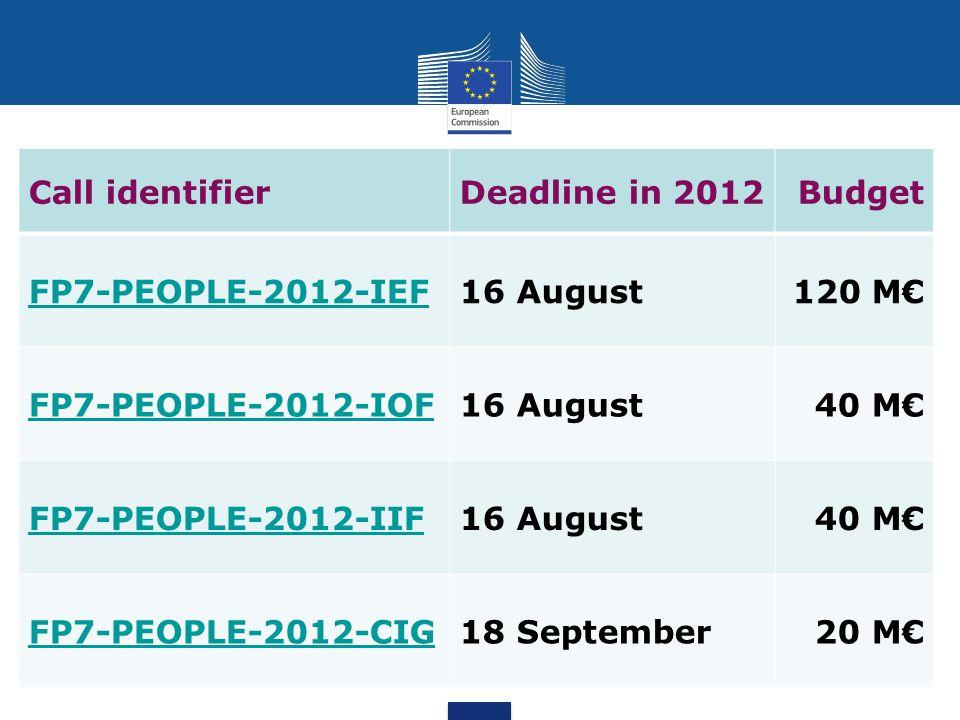 Call identifierDeadline in 2012Budget FP7-PEOPLE-2012-IEF16 August120 M€ FP7-PEOPLE-2012-IOF16 August40 M€ FP7-PEOPLE-2012-IIF16 August40 M€ FP7-PEOPLE-2012-CIG18 September20 M€