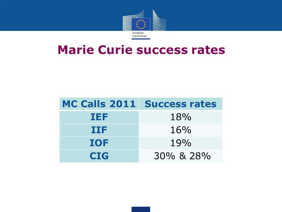 Marie Curie success rates MC Calls 2011Success rates IEF18% IIF16% IOF19% CIG 30% & 28%