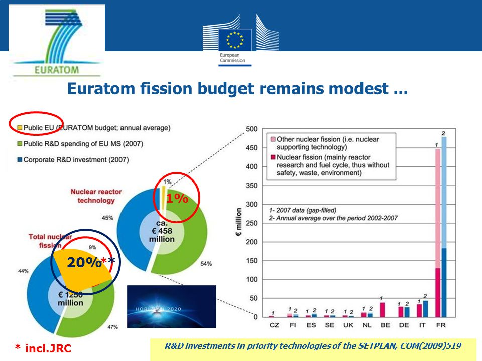 Euratom fission budget remains modest...
