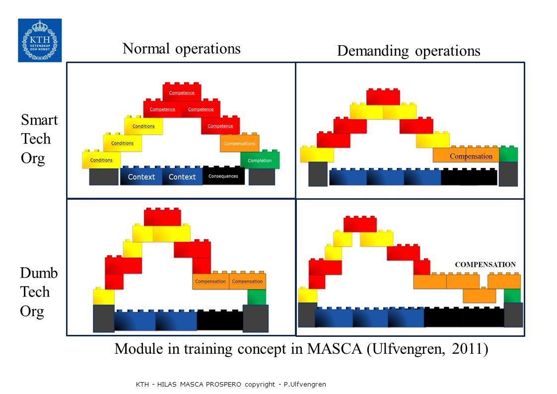 Normal operations Demanding operations Smart Tech Org Dumb Tech Org KTH - HILAS MASCA PROSPERO copyright - P.Ulfvengren Module in training concept in MASCA (Ulfvengren, 2011)