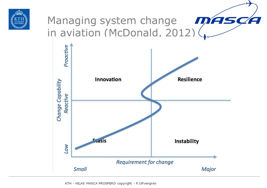 Managing system change in aviation (McDonald, 2012) KTH - HILAS MASCA PROSPERO copyright - P.Ulfvengren