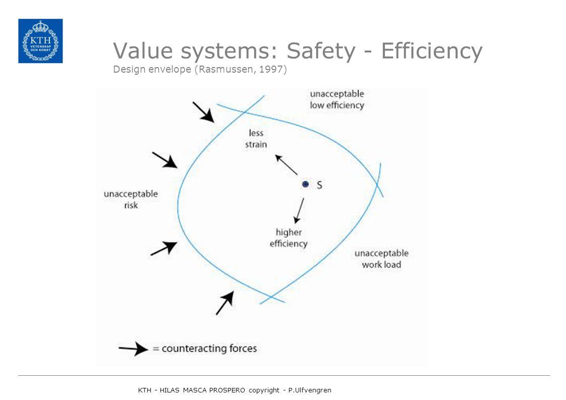 Value systems: Safety - Efficiency Design envelope (Rasmussen, 1997) KTH - HILAS MASCA PROSPERO copyright - P.Ulfvengren