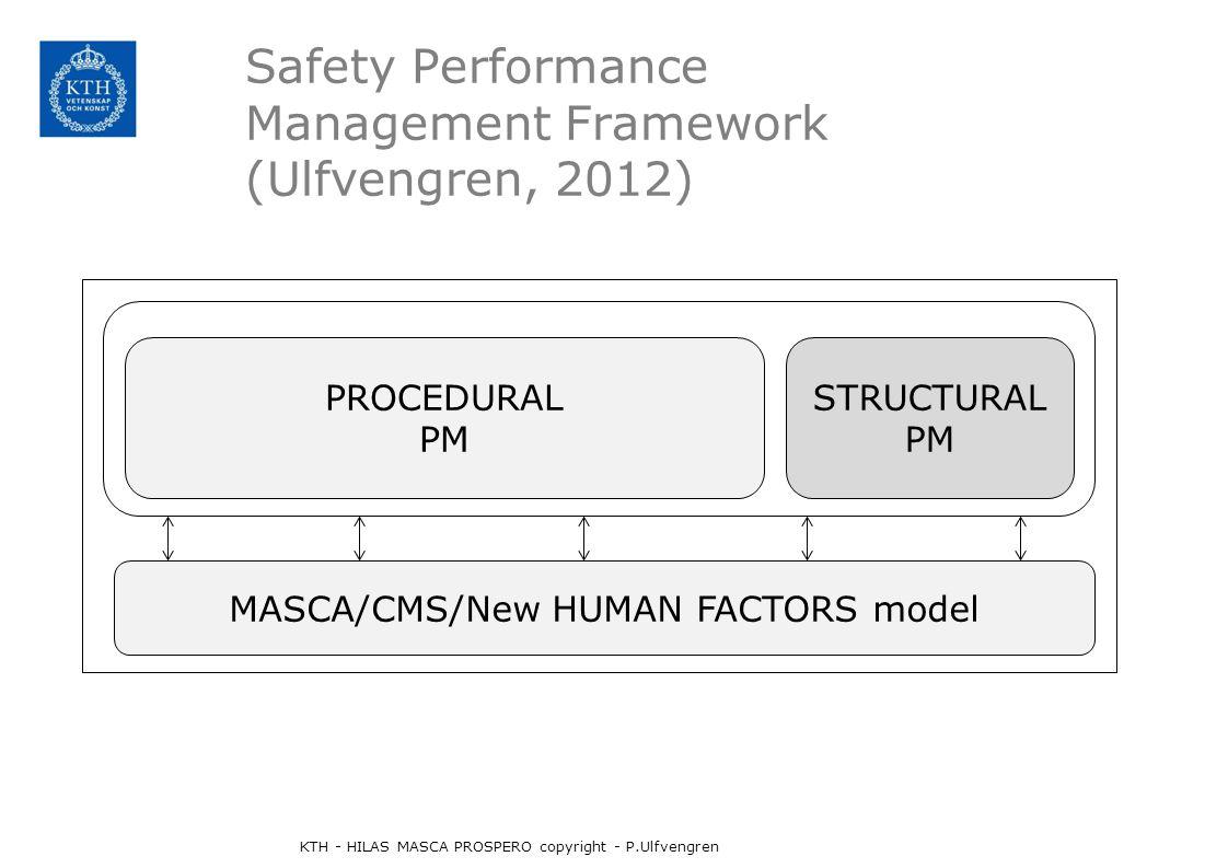 Safety Performance Management Framework (Ulfvengren, 2012) PROCEDURAL PM STRUCTURAL PM MASCA/CMS/New HUMAN FACTORS model KTH - HILAS MASCA PROSPERO copyright - P.Ulfvengren