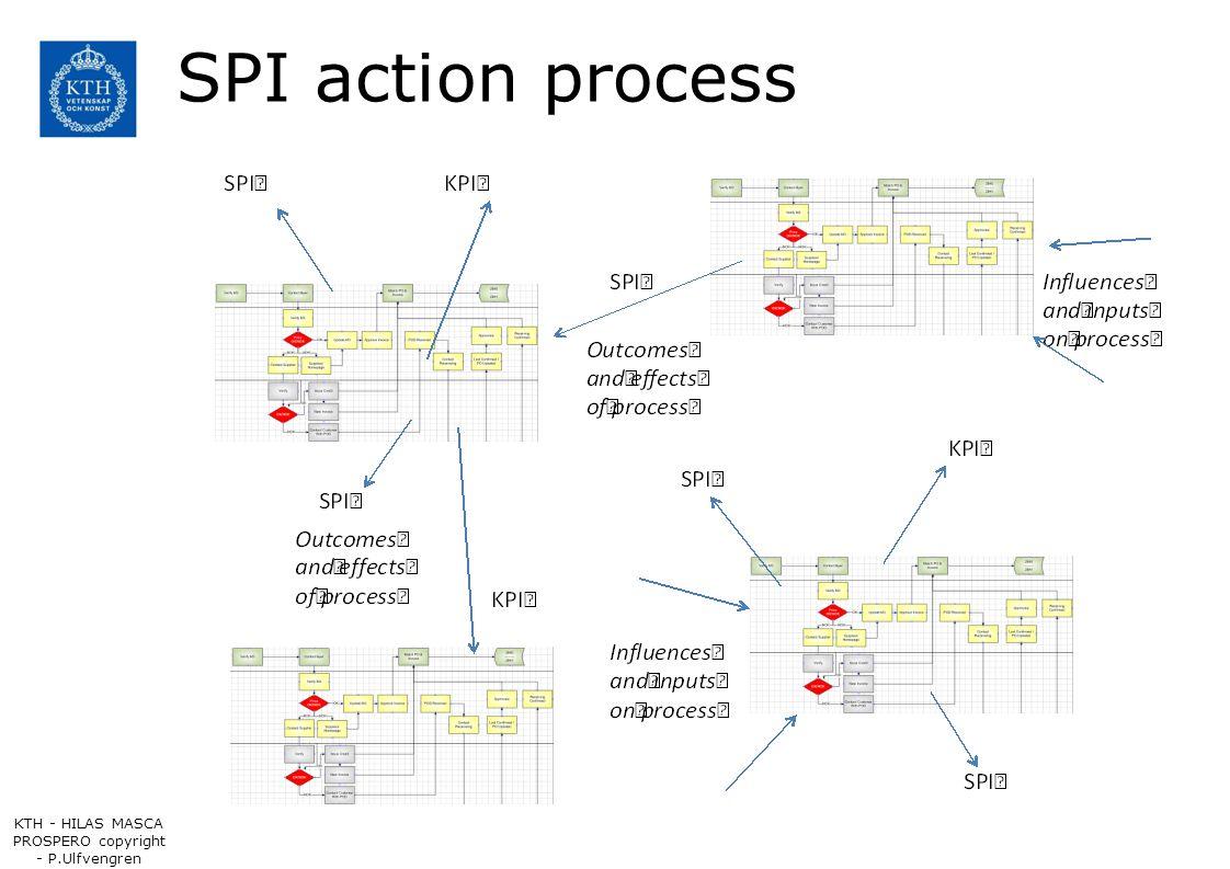 SPI action process KTH - HILAS MASCA PROSPERO copyright - P.Ulfvengren