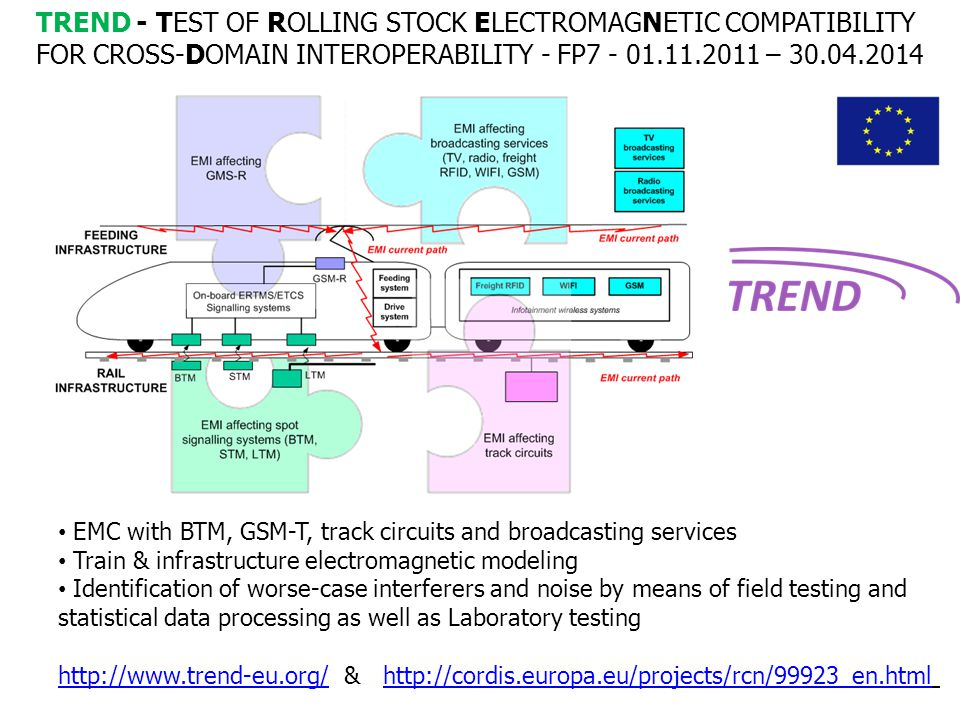TEST OF ROLLING STOCK ELECTROMAGNETIC COMPATIBILITY FOR CROSS-DOMAIN INTEROPERABILITY EMC with BTM, GSM-T, track circuits and broadcasting services Tr